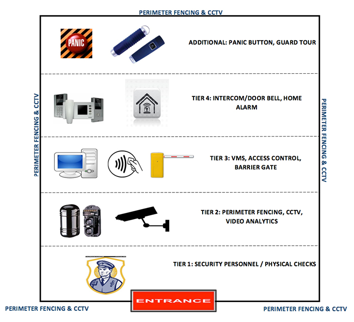 SECURITY SYSTEMS BY TIER